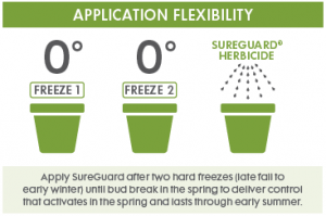 SureGuard application flexibility
